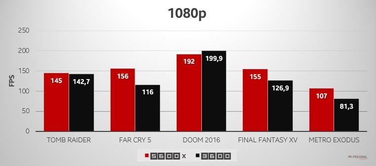 ryzen 5600x 3600 1080p FPS
