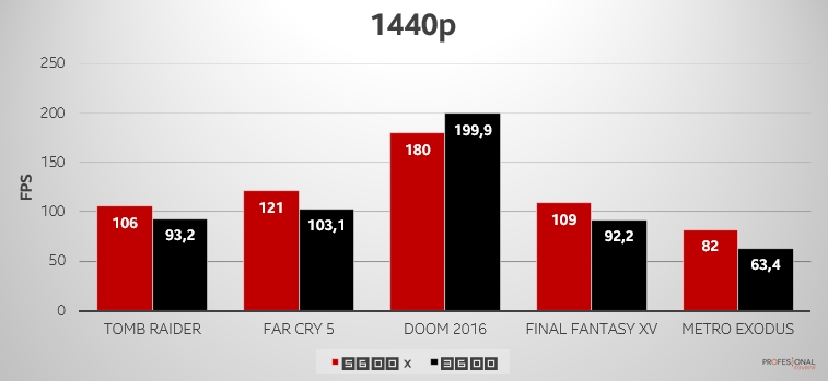 ryzen 5600x 3600 2K FPS