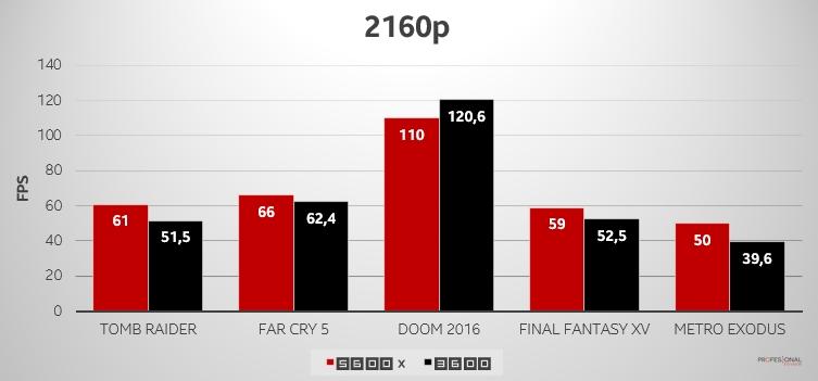 ryzen 5600x 3600 4K FPS