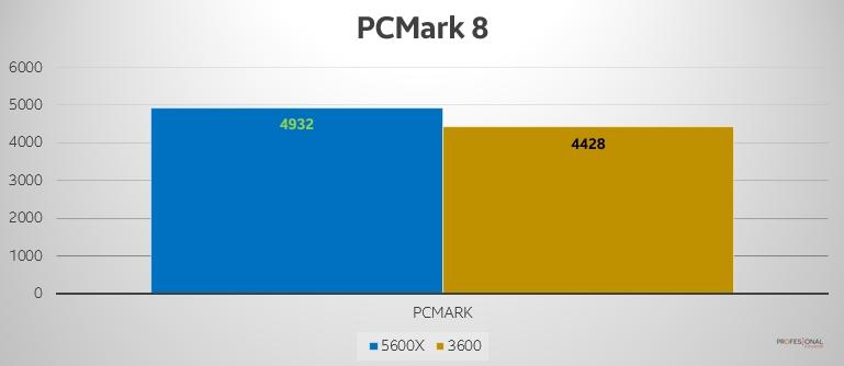 PCMark 8 Ryzen 5600x 3600