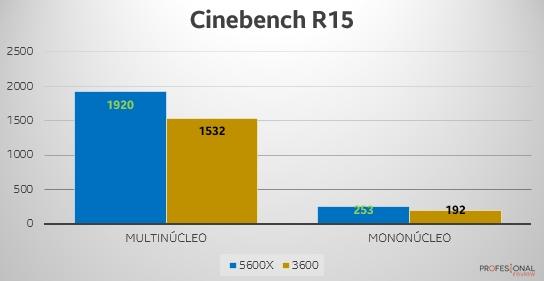 Ryzen 5 5600X vs 3600 Cinebench R15