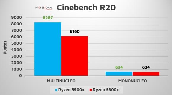 Ryzen 7 5800X 5900X Cinebench R20