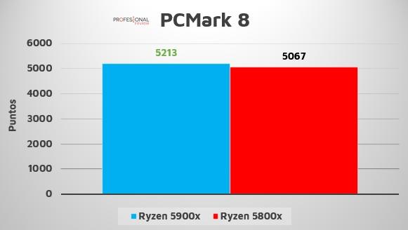 Ryzen 7 5800X 5900X PCMark 8