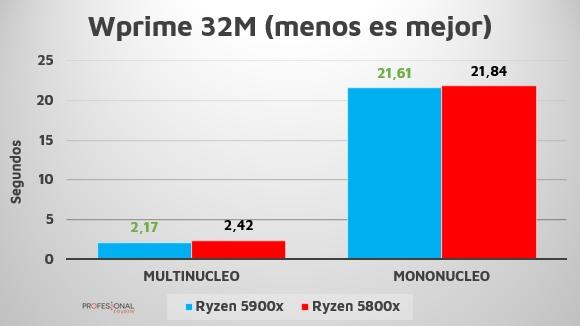 wprime Ryzen 7 5800X 5900X