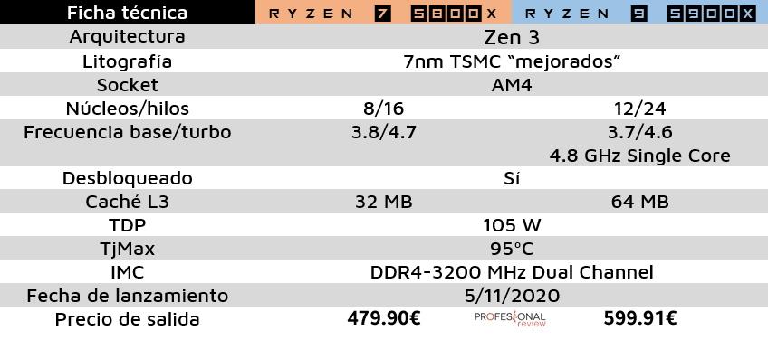 Ryzen 7 5800X 5900X ficha técnica