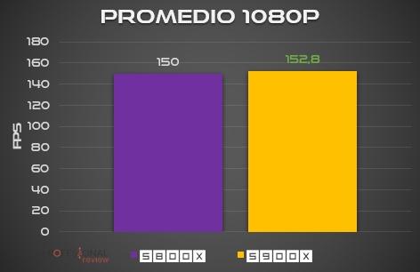 1080p Ryzen 9 5900X FPS