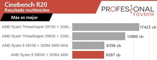 5900X Cinebench R20