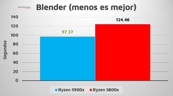 Ryzen 7 5800X 5900X blender