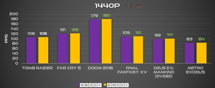 Ryzen 7 5800X 5900X FPS 2K