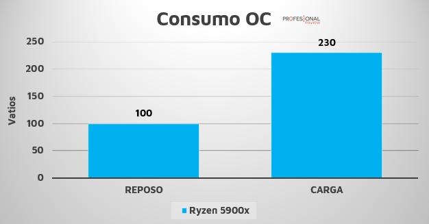 Ryzen 9 5900X consumo