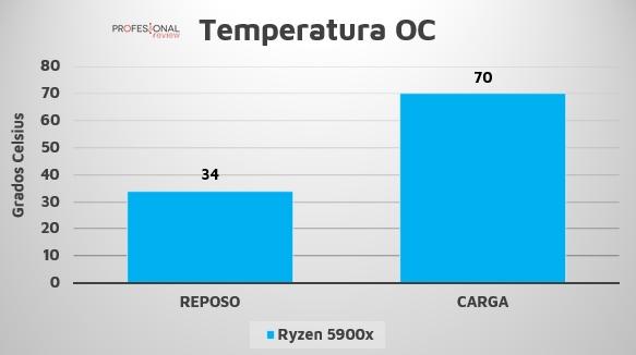 Ryzen 9 5900X temperatura