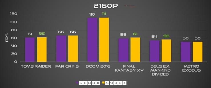 Ryzen 7 5800X 5900X 4K FPS