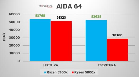 Ryzen 7 5800X 5900X AIDA