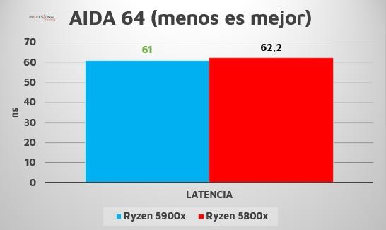 Ryzen 7 5800X 5900X AIDA64