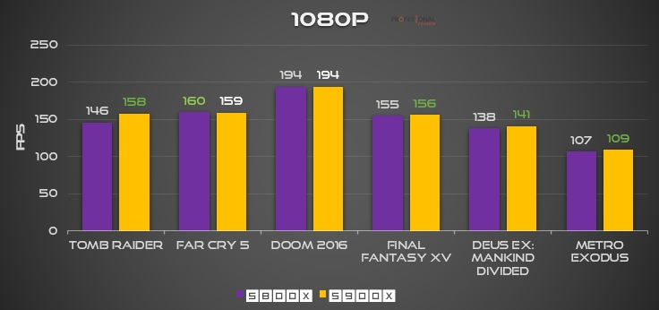 Ryzen 7 5800X 5900X 1080p FPS