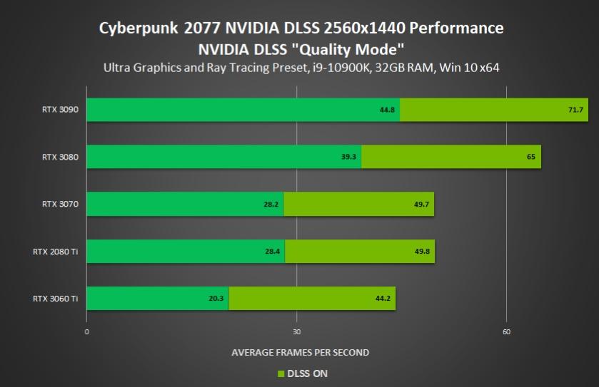 cyberpunk 2077 nvidia benchmark 2K