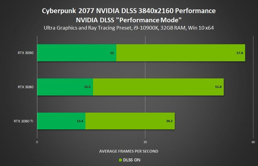 cyberpunk 2077 nvidia benchmark 4K