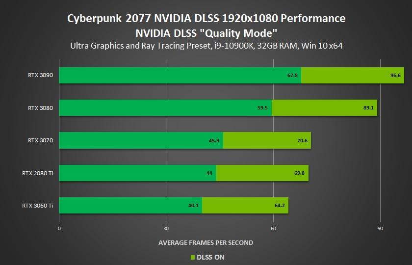 cyberpunk 2077 nvidia benchmark 1080p
