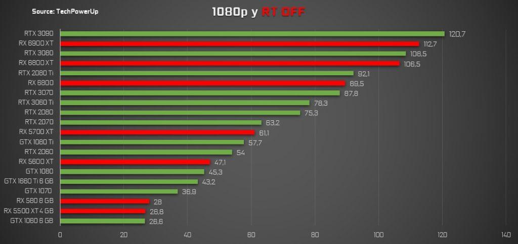 cyberpunk 2077 pruebas 1080p FPS