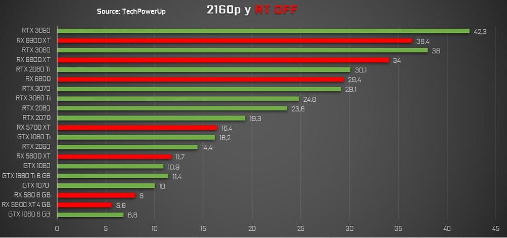 cyberpunk 2077 pruebas 4K FPS