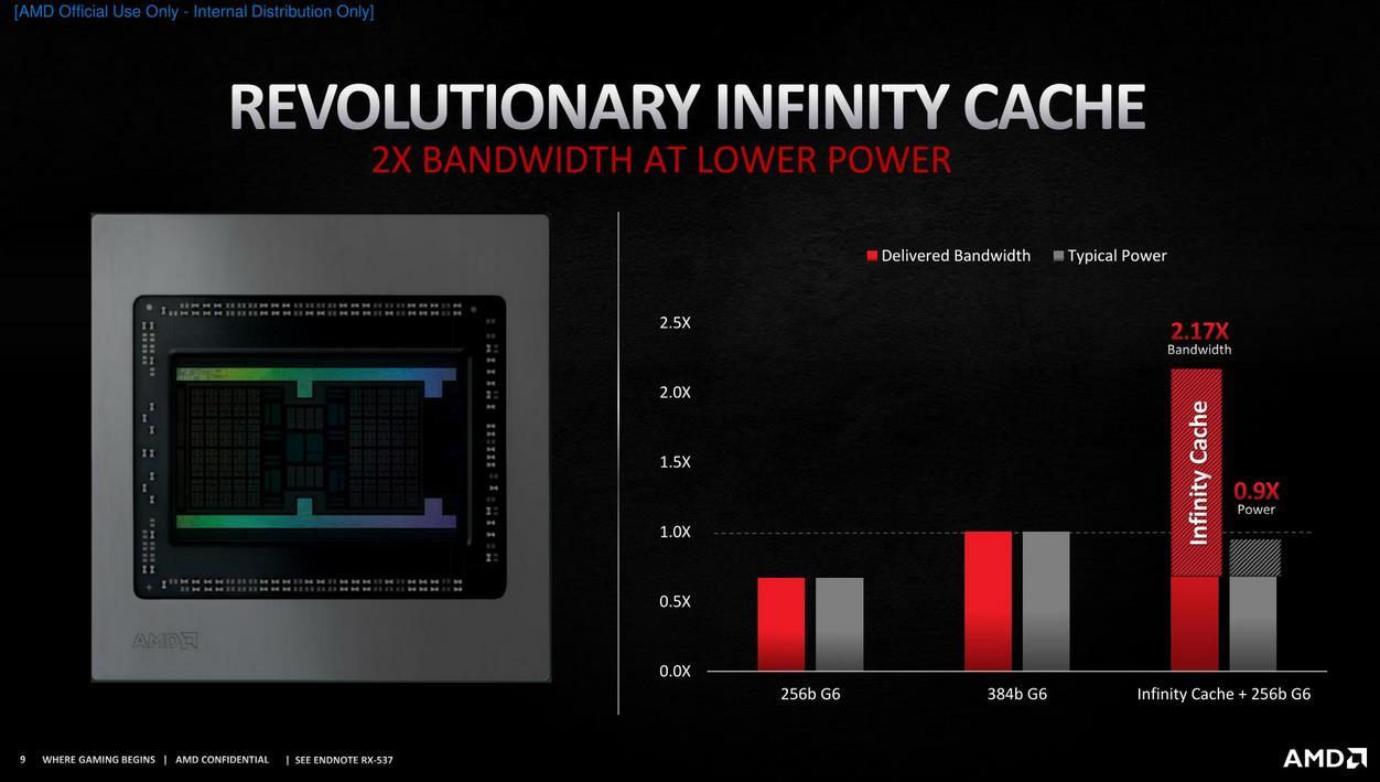 amd infinity cache ancho de banda