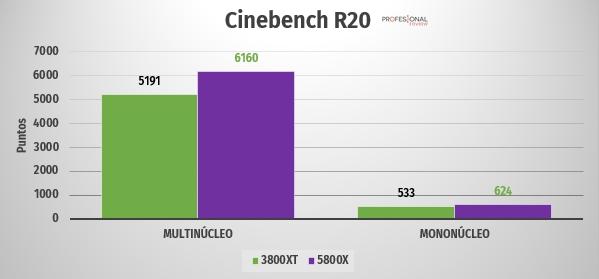 ryzen 7 5800 3800xt Cinebench R20