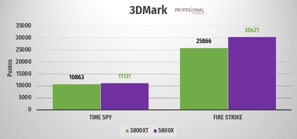 ryzen 5800 3800xt 3DMark
