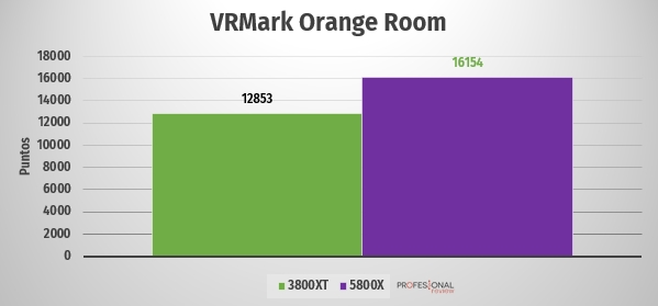 Comparativa Ryzen 5800 3800xt VRmark