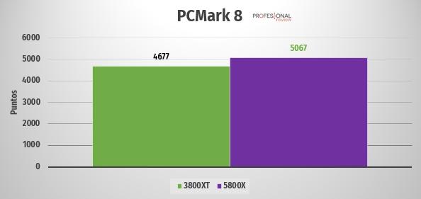 ryzen 5800 3800xt PCMark 8