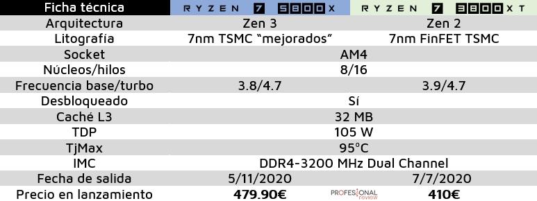 ficha técnica comparativa ryzen 5800 3800xt