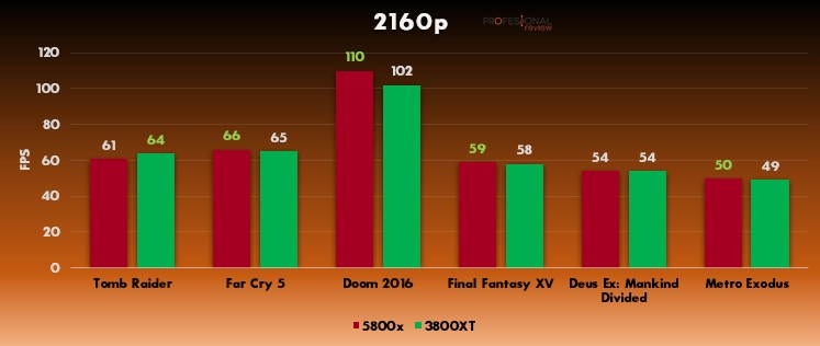 ryzen 5800 3800xt 4K