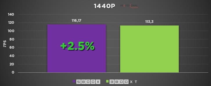 ryzen 7 5800x vs 3800xt gaming 1440p