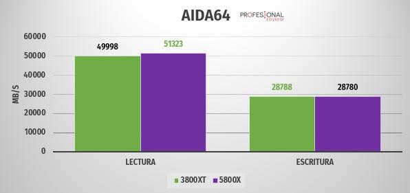 AIDA64 ryzen 5800 3800xt