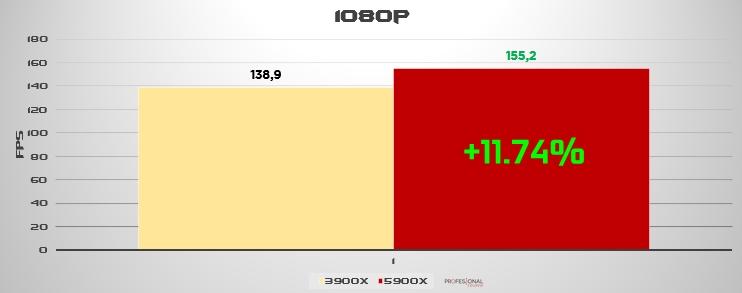 Ryzen 9 3900X vs 5900X 1080p