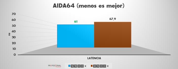 AIDA64 ryzen 9 5900x vs 3900x