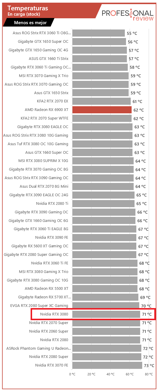 temperaturas rx 6900 xt vs 3080