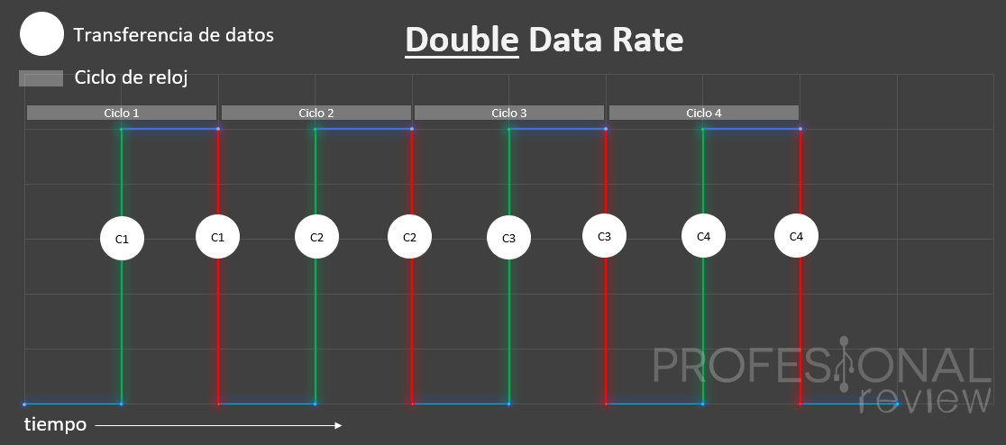 transferencia double data rate