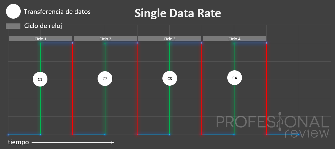 transferencia single data rate