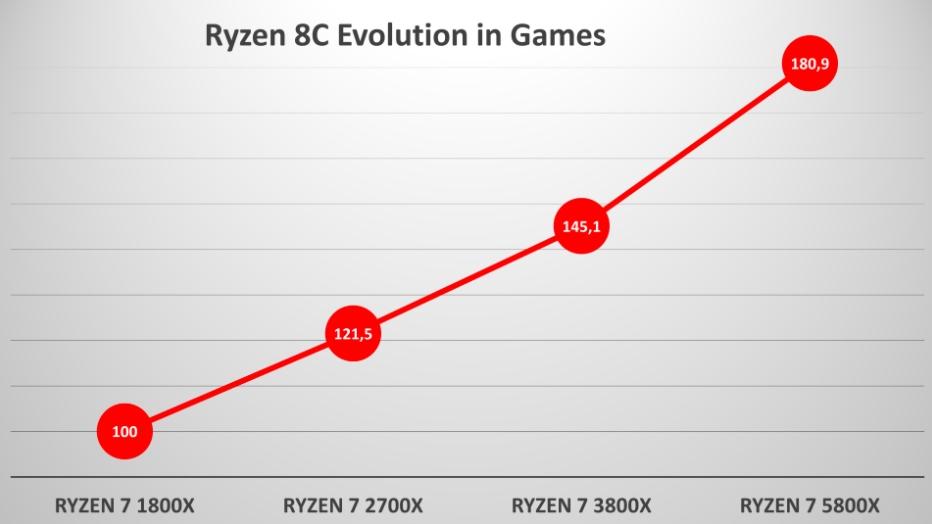 Ryzen 7 1800X 5800X rendimiento juegos