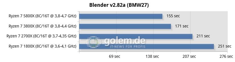 Ryzen 7 rendimiento Blender