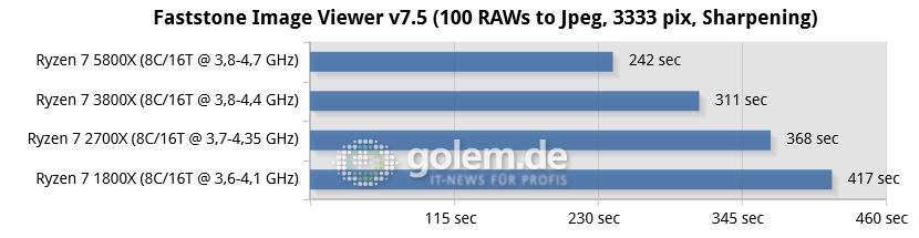 Ryzen 7 rendimiento Faststone IMage Viewer