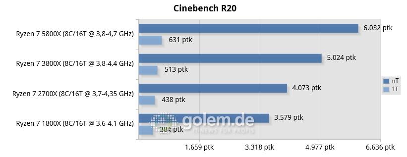 Ryzen 7 rendimiento Cinebench Zen 3 Zen 2 Zen rendimiento