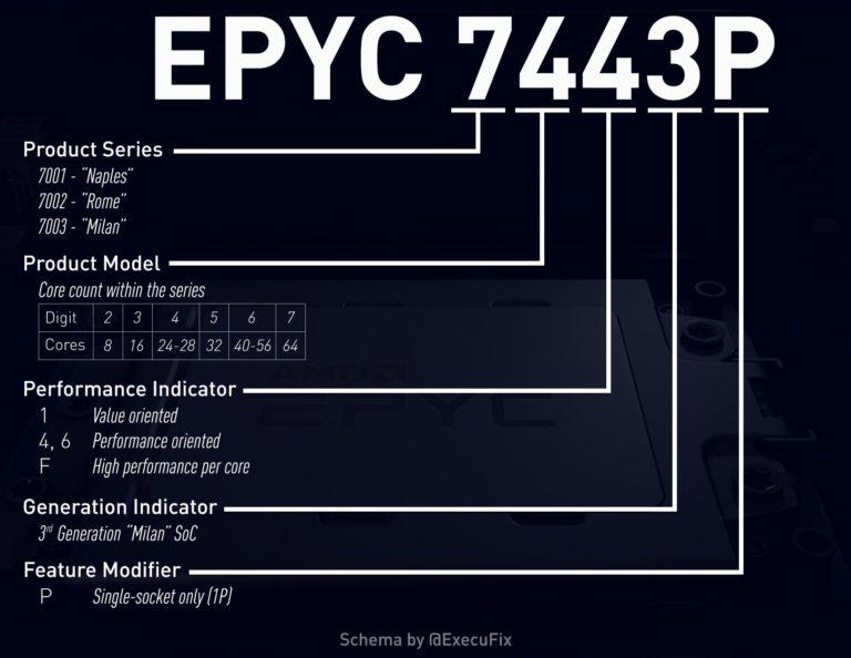 EPYC Milan