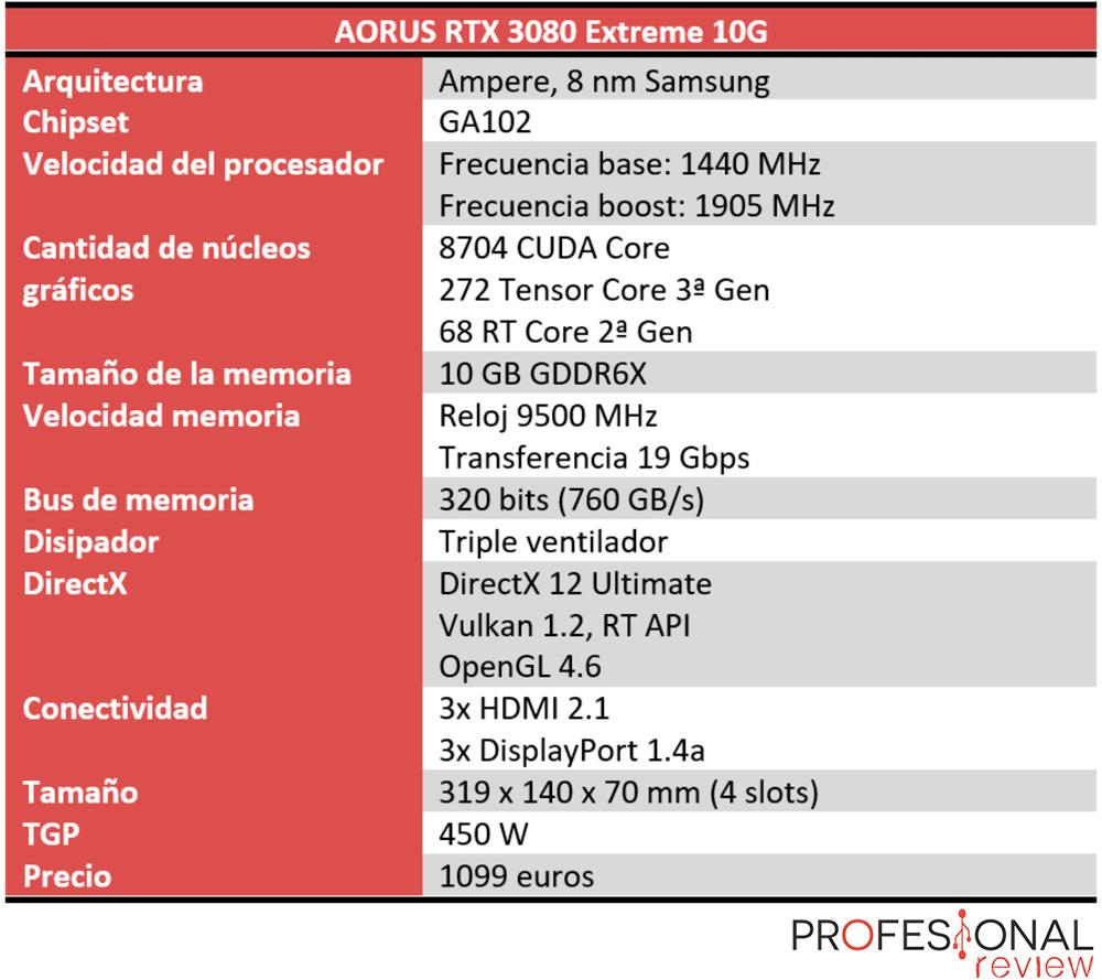 AORUS RTX 3080 Extreme 10G Características