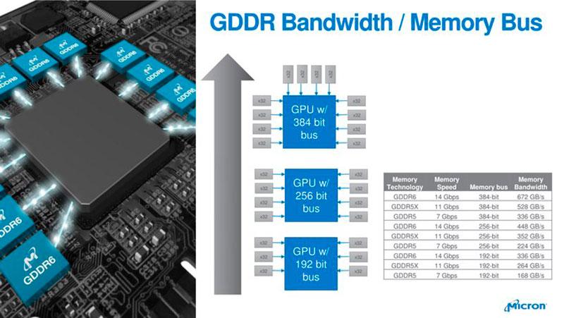 GDDR6X vs GDDR6 paso08