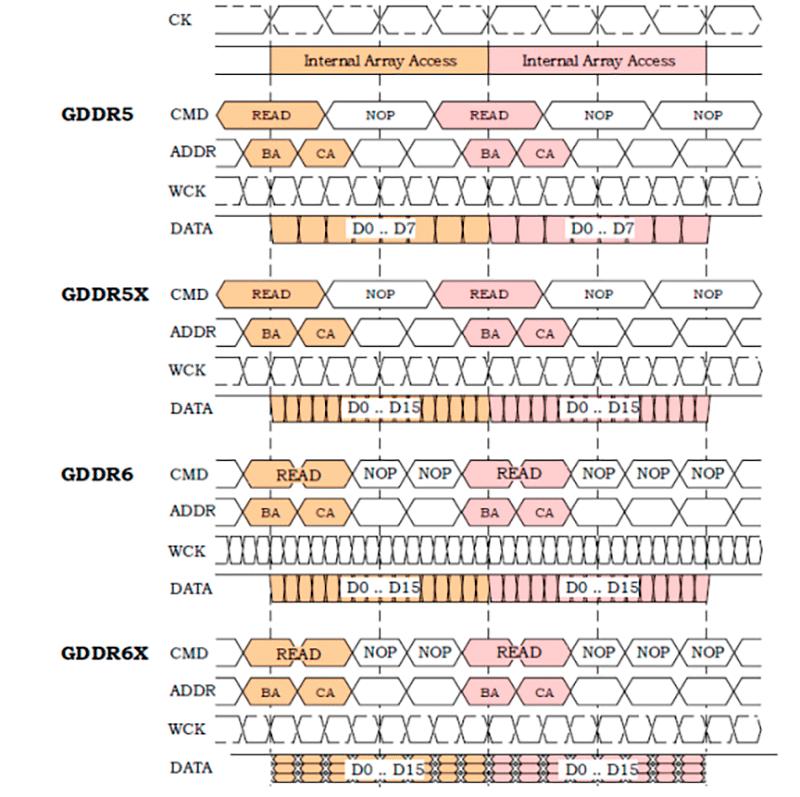 GDDR6X vs GDDR6 paso10