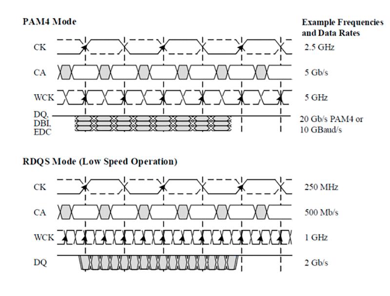GDDR6X vs GDDR6 paso11