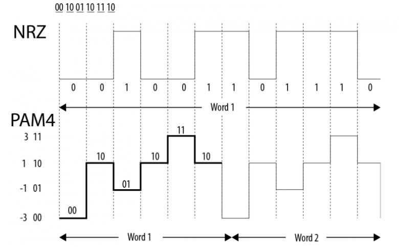 GDDR6X vs GDDR6 paso09