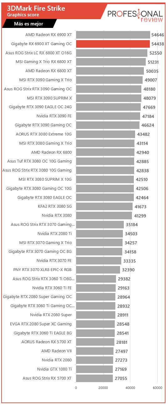 Gigabyte RX 6900 XT Gaming OC Benchmarks
