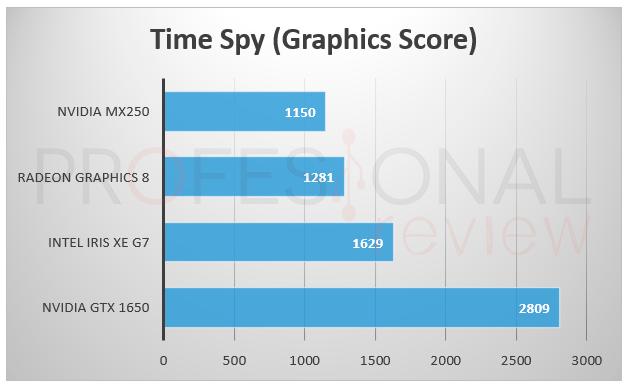 Intel Xe Time Spy